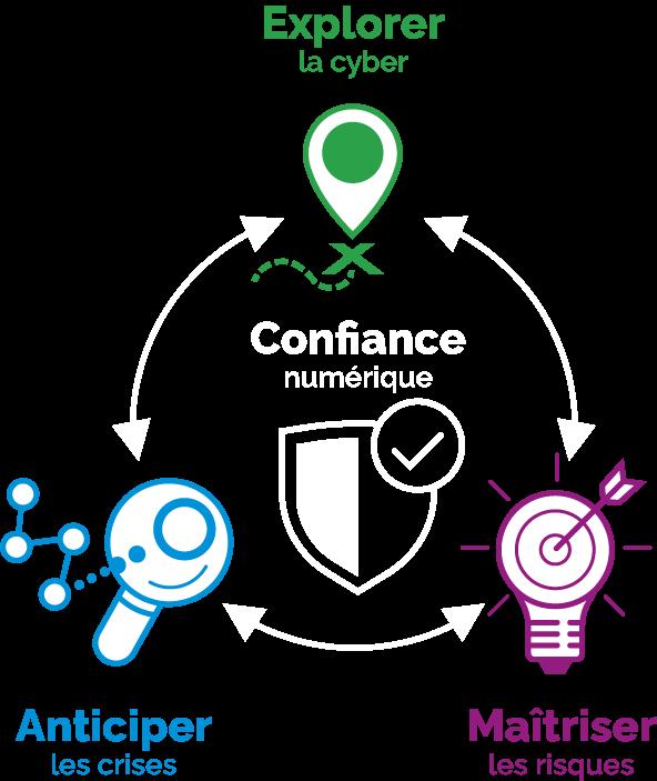 schéma de la confiance numérique représenté par un bouclier validé au centre entouré par un picto marquant l'arrivée d'un chemin pour explorer la cyber, d'un picto loupe sur un parcours à points pour anticiper les crises et un picto d'une ampoule traversée d'une flèche pour maîtriser les risques